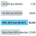 Twitter poll showing significant drop in patients presenting with heart attack symptoms (MI/ACS)