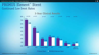 PROMUS Element 3 Year Clinical Outcomes